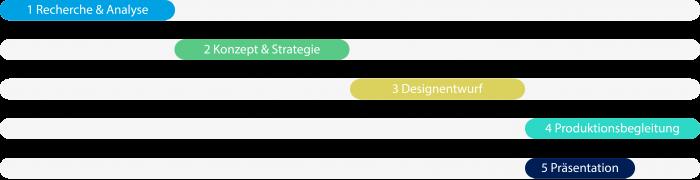 Designprozess_Module_soform_design_stefan_otzelberger