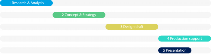 Designprocess_module_soform_design_stefan_otzelberger_en